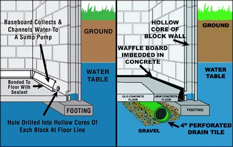 Water In Basement Solutions by Wet Basement Solutions Basement Dewatering Systems Central