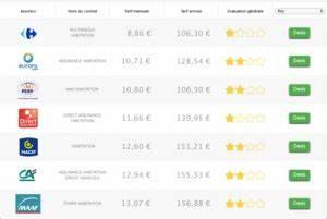 Assurance La Moins Cher : combien de temps garder les papiers d 39 assurance habitation ~ Medecine-chirurgie-esthetiques.com Avis de Voitures