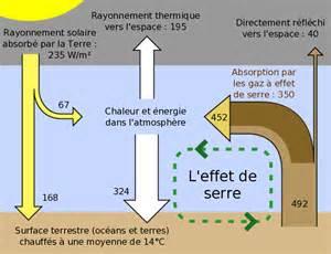 Le A Gaz Definition by Effet De Serre Wikip 233 Dia