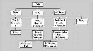 Army Structure Before Implementing Peo