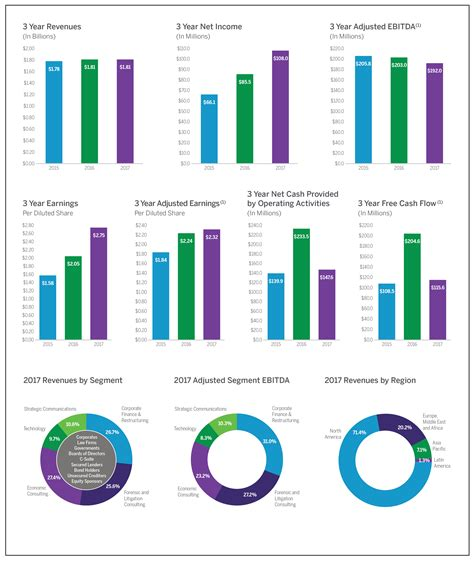 2017 Annual Report - Financial Overview   FTI Consulting