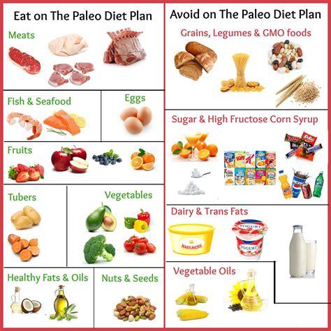 paleo diet  foods  eat  avoid  paleo diet