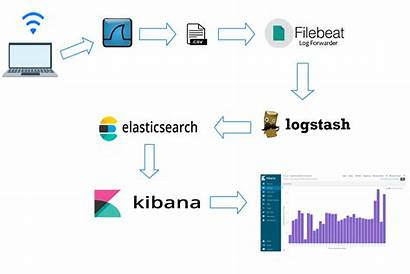 Elasticsearch Architecture Analysis Wireless Packet Following
