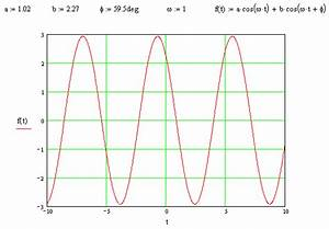 Calculating resultant amplitude, given 2 ampli's and phase ...
