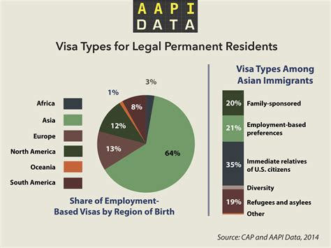 Visa Types For Legal Permanent Residents