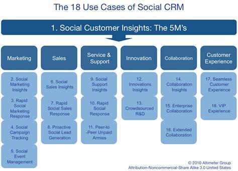 transfert de si鑒e social cos 39 è il social crm una definizione dinamica