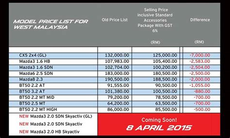 new mazda price list 2015 mazda 3 ckd launch confirmed for april 8th as bermaz