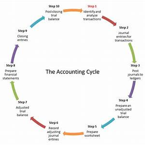 Accounting Cycle Steps