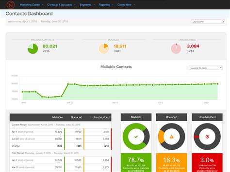 Reports And Dashboards  Netresults Marketing Automation