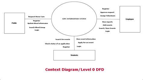 level  data flow diagram gallery