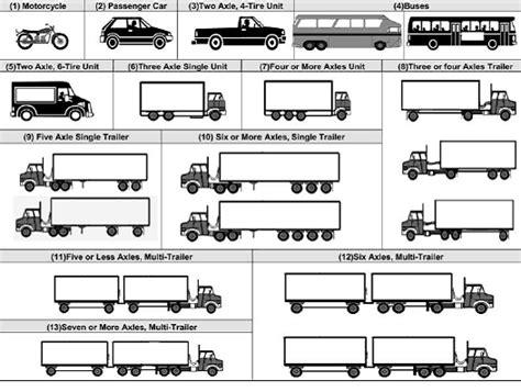 Fhwa 13 Vehicle Classification