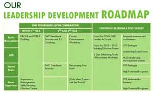 Leadership Development Framework Model