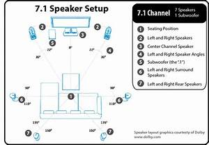 Surround Sound Informations
