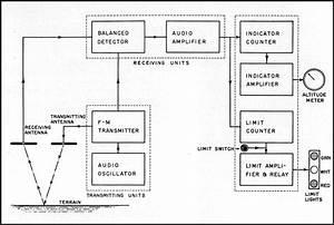 distance rangefinder very long range ultrasonic or With sonic range finder schematic