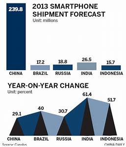China set to lead smartphone market in 2013 |Economy ...