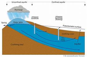 Groundwater 101: Where Does Groundwater Come From? Where ...