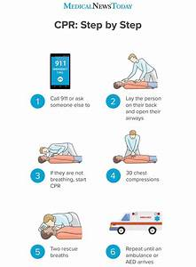 How To Perform Cpr  Guidelines  Procedure  And Ratio