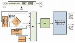 Innovative 3d Sensing For Automotive Control Functions