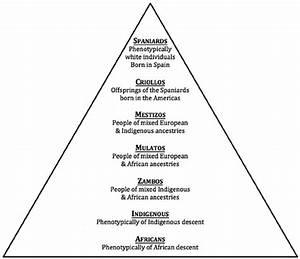Latin American Social Caste Pyramid  Lascp