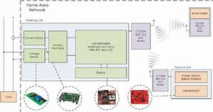 Wireless Power Meter And Terminal Unit Block Diagram