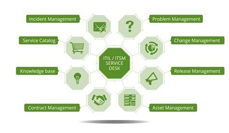 free service desk software itil vision helpdesk customer service help desk software