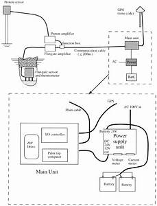 Con Fi Guration Of The Ohp Magnetometer System  Above  And