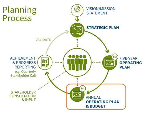 annual operating plan budget icann