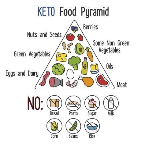 Einführung in die ketogene Ernährung bei Migräne