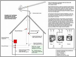 Antenna Grounding Diagram