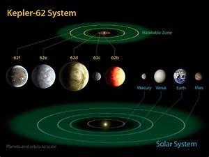 The stars Kepler-62 and Kepler-69 have potentially ...