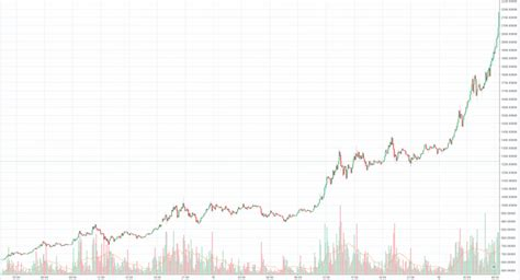 On thursday, the cryptocurrency market had seen around $290 billion wiped off its value since musk's tweet. Price drop in bitcoin