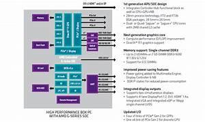 Amd G-series Block Diagram