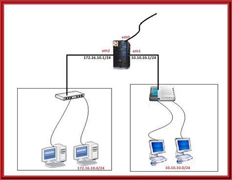 Multiple Interface Dhcp Server On Ubuntu 12.04lts