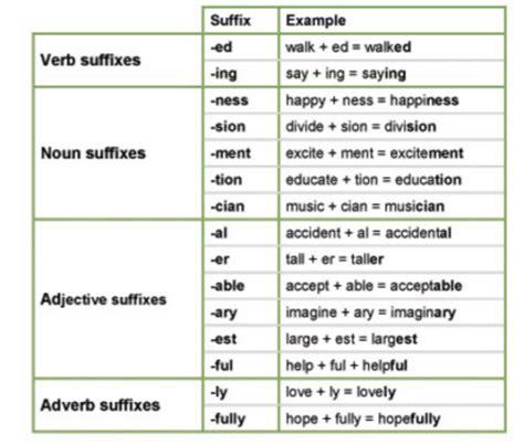 Suffixes And Prefixes  Teaching English Games