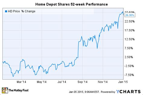 Home Depot Stock Cabinets: 3 Reasons Home Depot Stock Can Keep Rallying In 2015