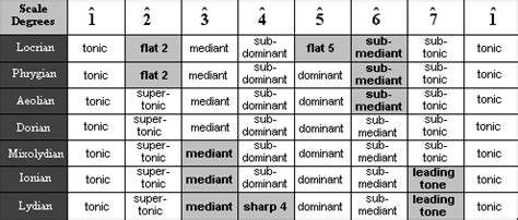 Each note in a scale has a name that matches its function. H-Pi Instruments   Systematic Music Theory
