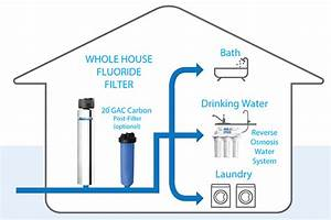 Whole House Fluoride Reduction Water Filters  8