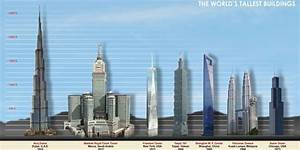 Top 10 Tallest buildings in the world » AllTopTens.com