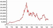 Not PC: How This Bear Market Could Last Another 18 Years ...