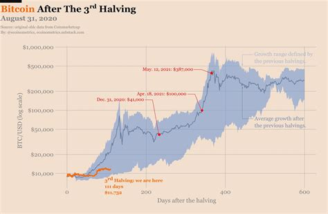 Click on image to enlarge and see entire bitcoin halving price history chart. Bitcoin mirrors gains of past halvings, suggesting $41K price in 2020