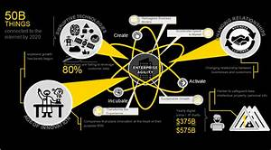 EY Advisory Services - Innovation - EY - Global