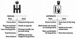 Manual Vs Auto