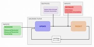 Kalman Filter In One Dimension