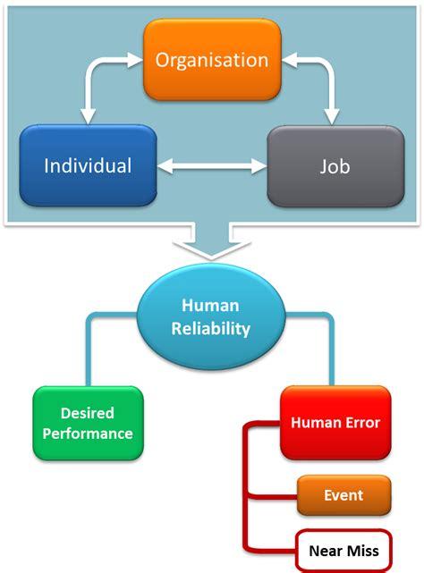 human factors nopsema