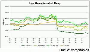 Entwicklung Hypothekenzinsen Deutschland : lll hypothekenzinsen 2011 bisherige entwicklung news finanzmonitor ~ Frokenaadalensverden.com Haus und Dekorationen