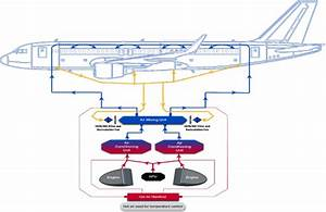 How Cabin Air Systems Work