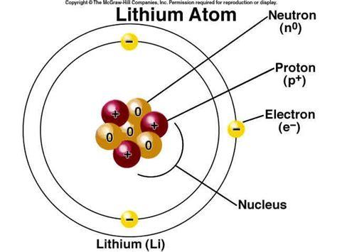 lithium element   Lithium element   Atomic Illustration of