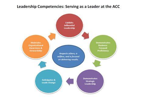leadership competencies american college  cardiology