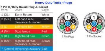 round trailer plug wiring diagram round image similiar 7 round plug wiring diagram keywords on round trailer plug wiring diagram