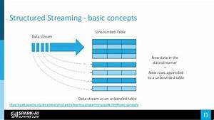 Stream  Stream  Stream  Different Streaming Methods With